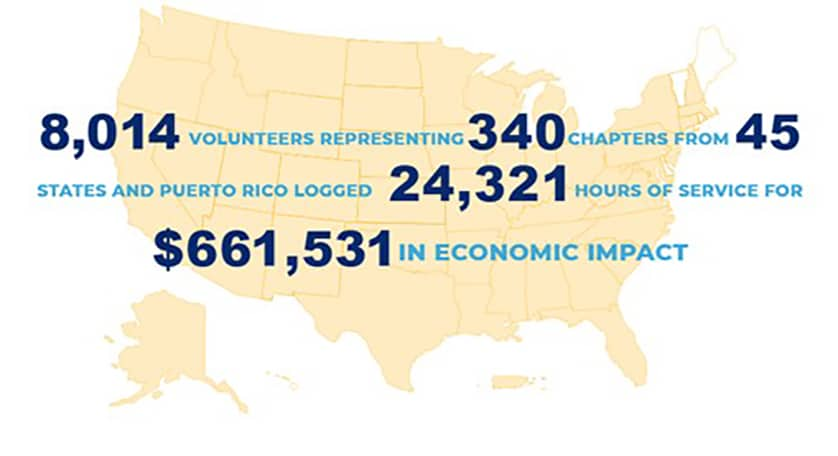 Impacts from 2020 FFA National Days of Service
